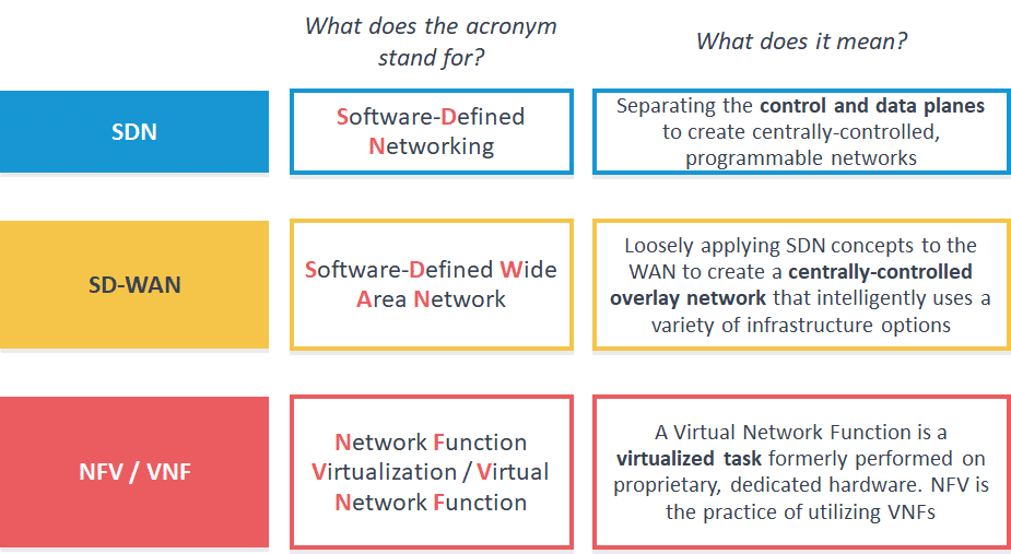 SDN, SD-WAN and NFV Terminology