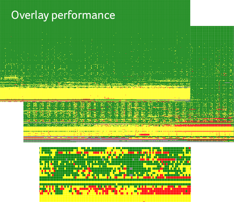 Overlay performance