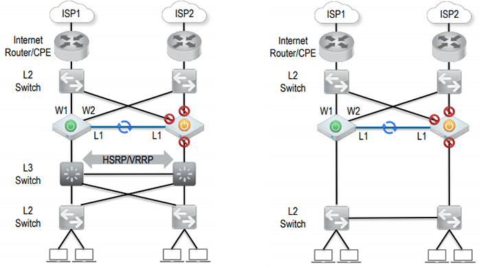 SD-WAN Topologies and Insertion